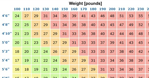 This Is The Most Effective Method Calculate Your Perfect Weight